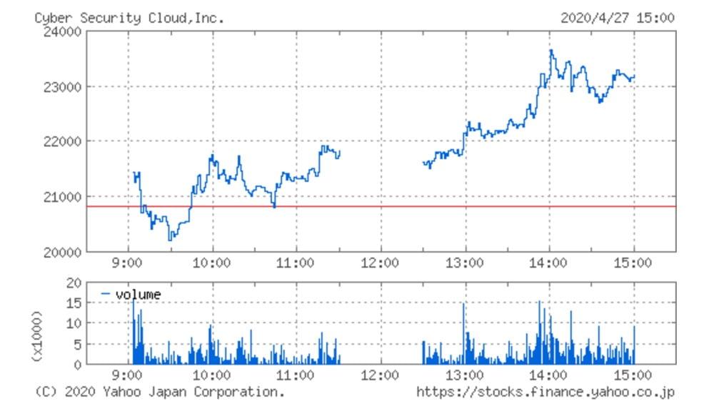 サイバーセキュリティクラウドの株価チャート(4月27日)