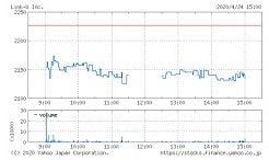 Link-Uの株価チャート(4月24日)