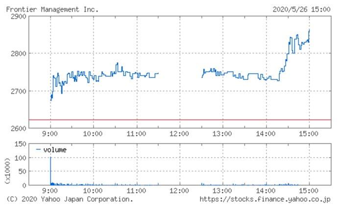 フロンティア・マネジメントの株価チャート