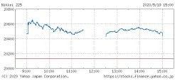 日経平均株価チャート(5月19日)