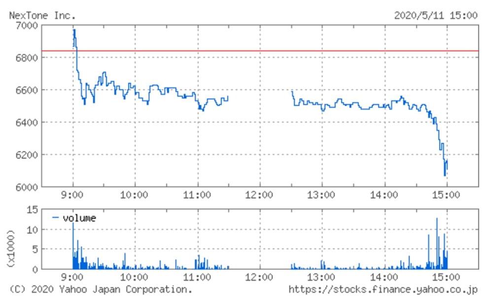 NexToneの株価チャート(5月11日)