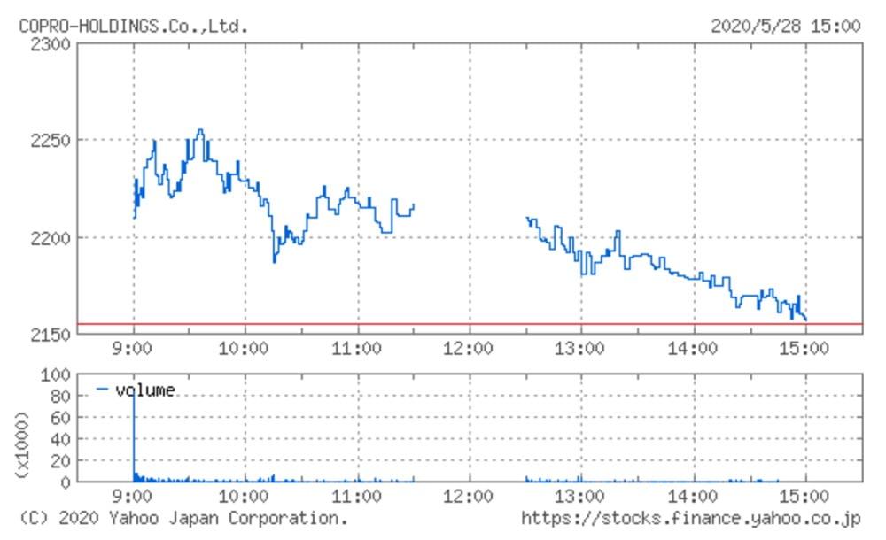 コプロ・ホールディングスの株価チャート