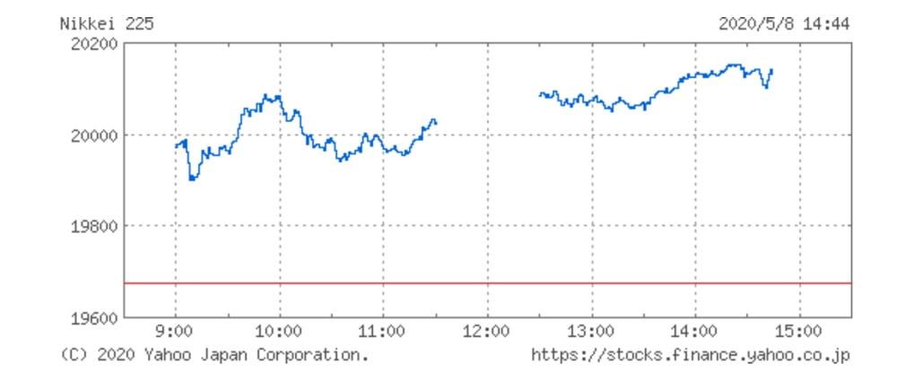 日経平均株価チャート(5月8日)