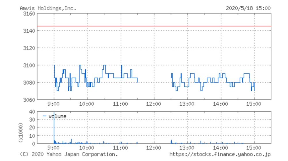 アンビスホールディングスの株価チャート(5月18日)