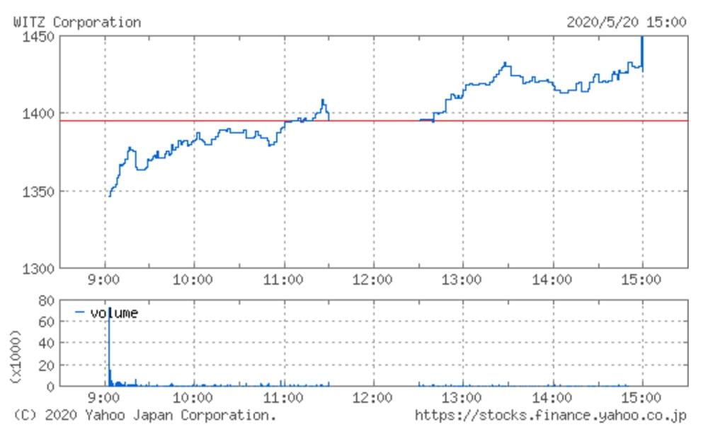 ヴィッツの株価チャート(5月20日)