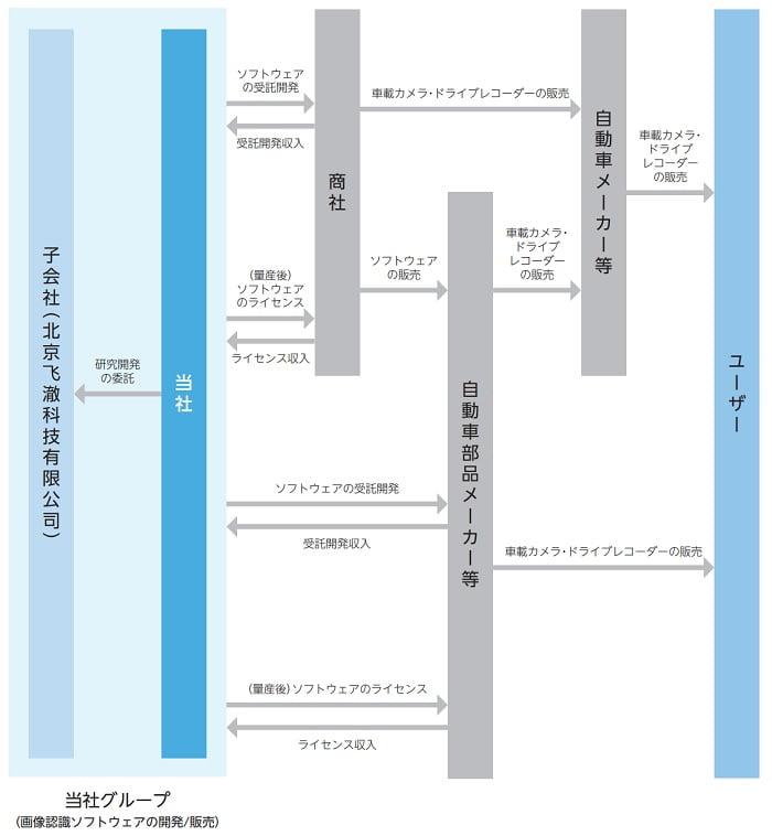 フィーチャの事業系統図