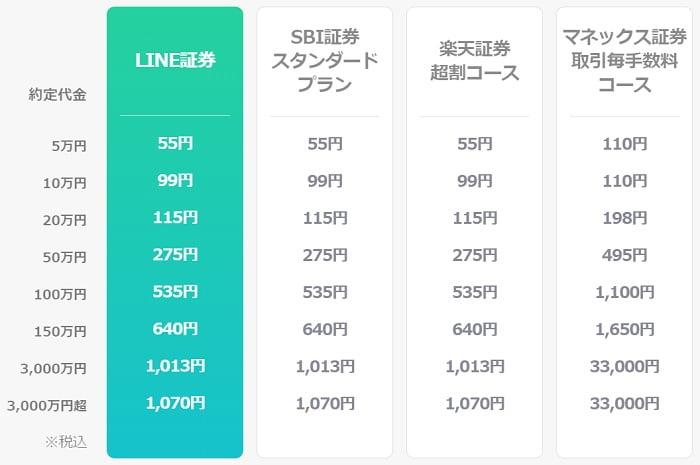 LINE証券の現物取引手数料