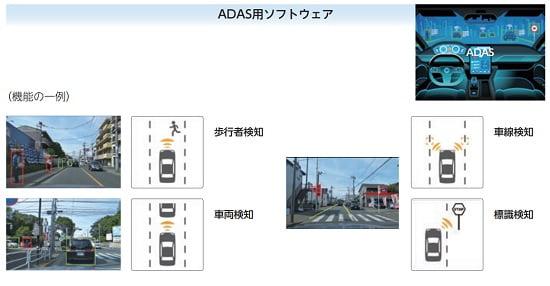 フィーチャのADAS用ソフトウェア