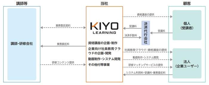 KIYOラーニングの事業系統図