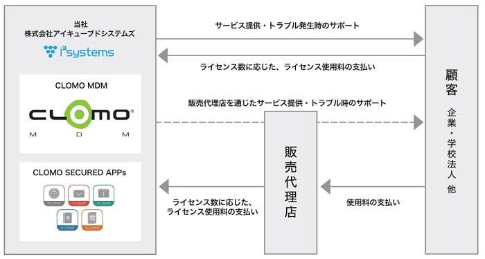 アイキューブドシステムズの事業系統図