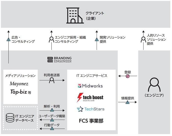 Branding Engineerの事業系統図
