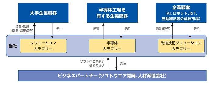 ティアンドエスの事業系統図