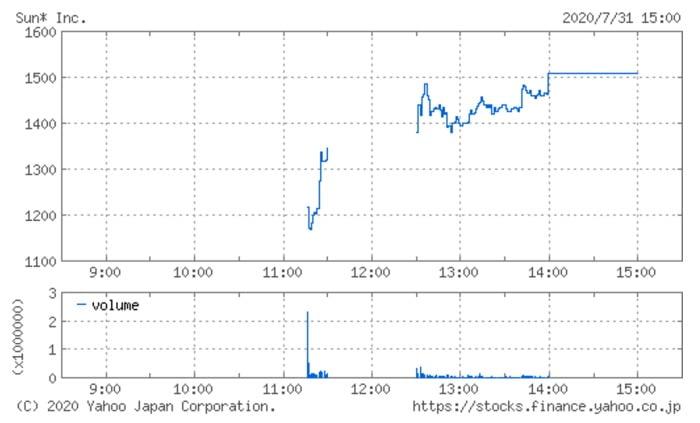 Sun Asteriskの株価チャート(7月31日)