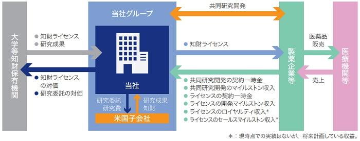 モダリスの事業系統図