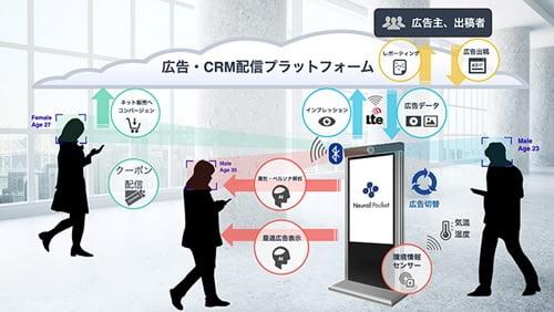 ニューラルポケットのAIデジタルサイネージ広告サービス