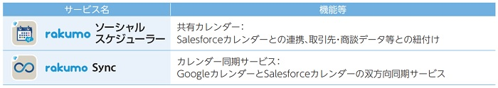 Salesforce版rakumoの各サービス