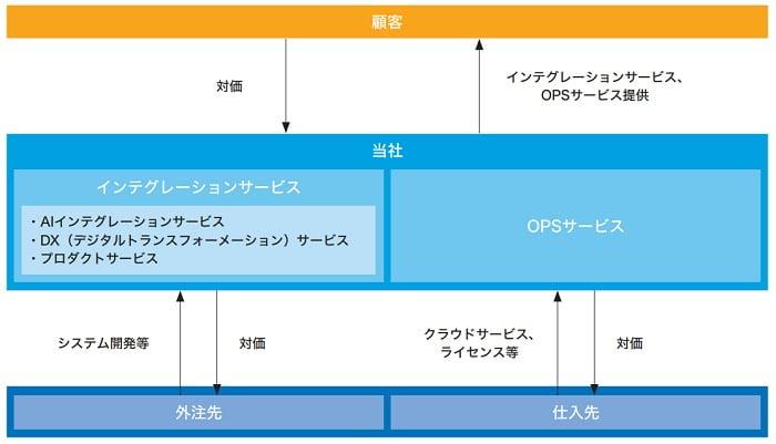 ヘッドウォータースの事業系統図
