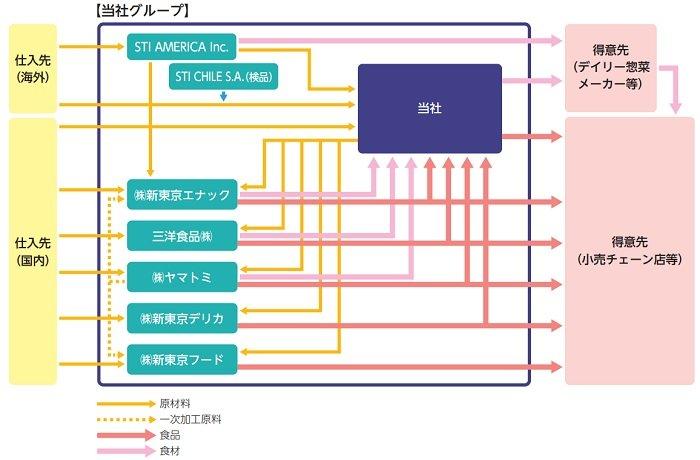 STIフードホールディングスの事業系統図
