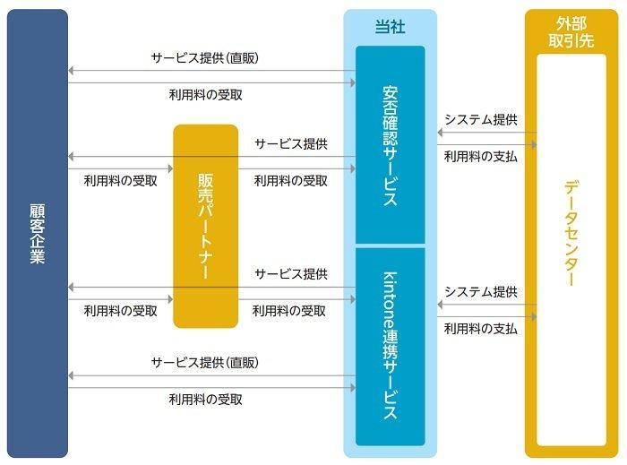 トヨクモの事業系統図