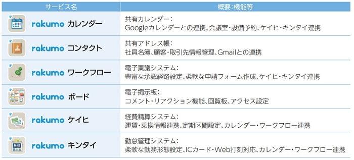 Google版rakumoの各サービス