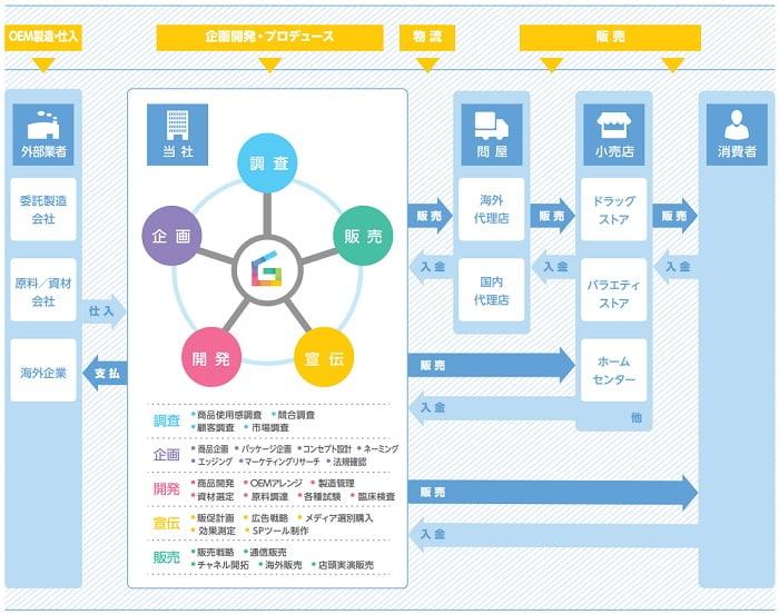 グラフィコIPOの事業系統図