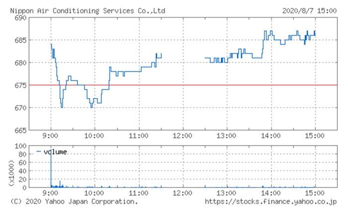 日本空調サービスの株価チャート(8月7日)