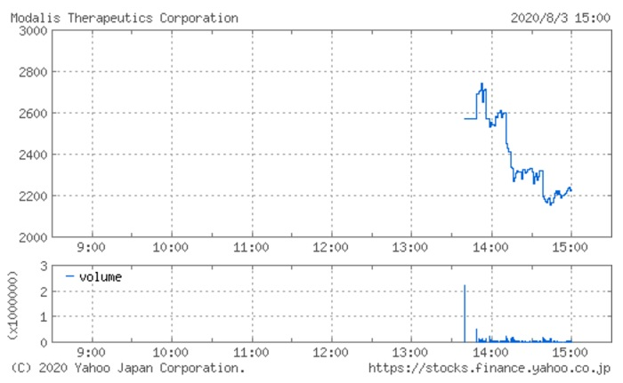 モダリスの株価チャート