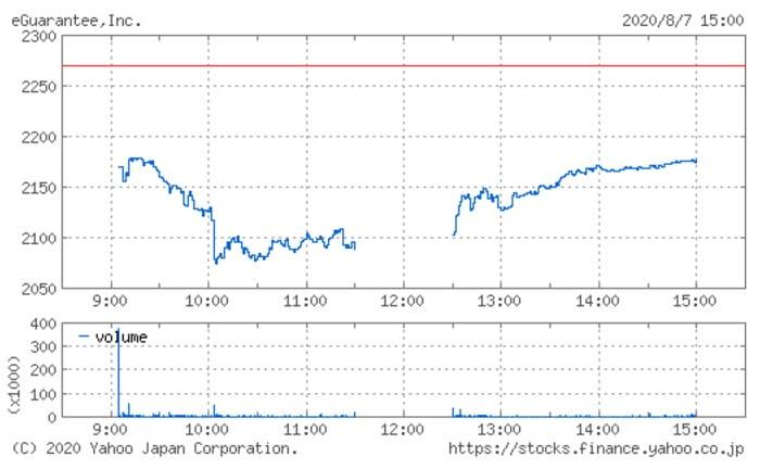 イーギャランティの株価チャート(8月7日)
