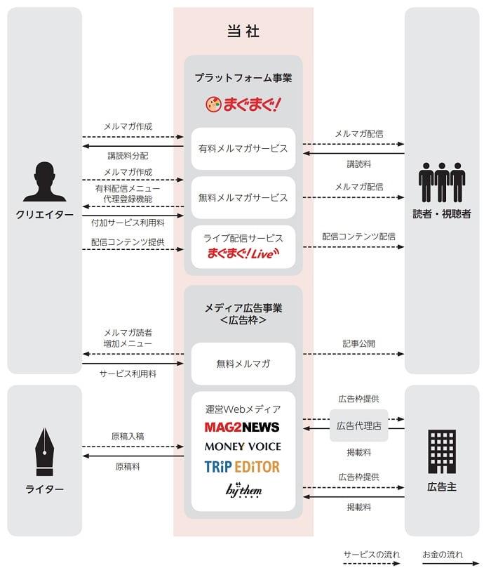 まぐまぐの事業系統図