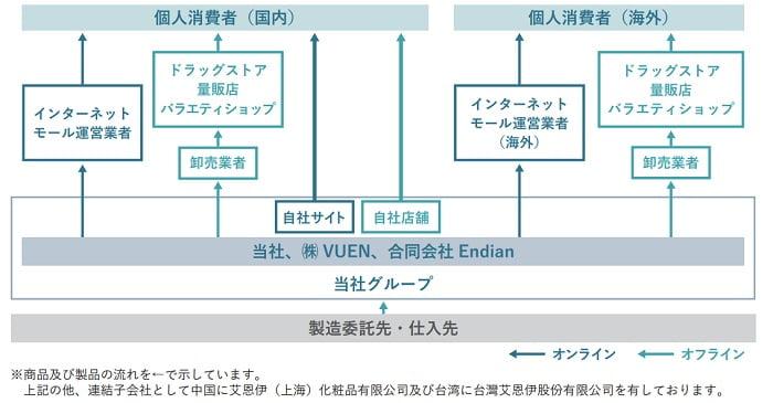 I-neの事業系統図