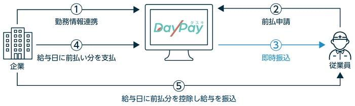 タスキのDayPay事業