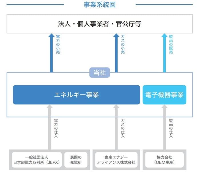アースインフィニティの事業系統図