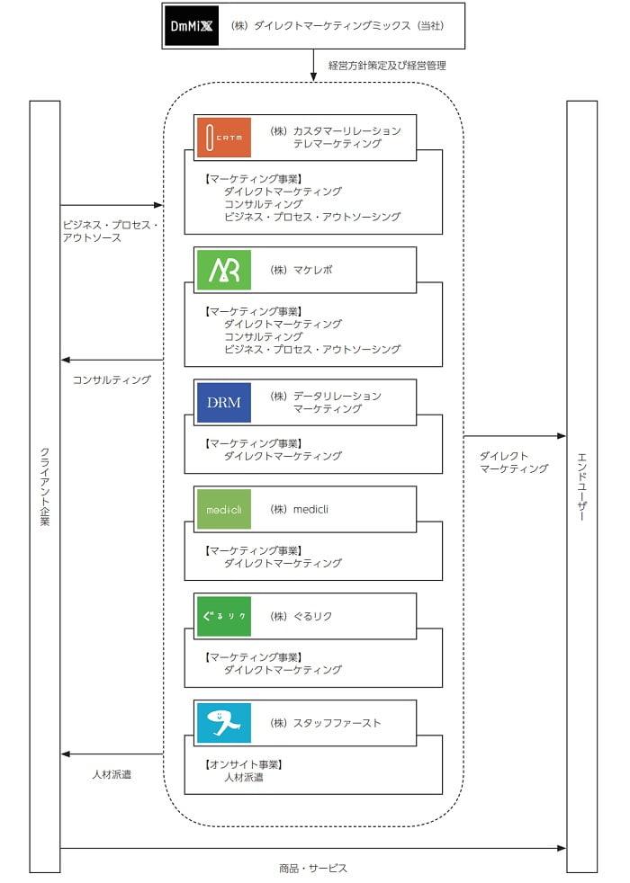 ダイレクトマーケティングミックスの事業系統図
