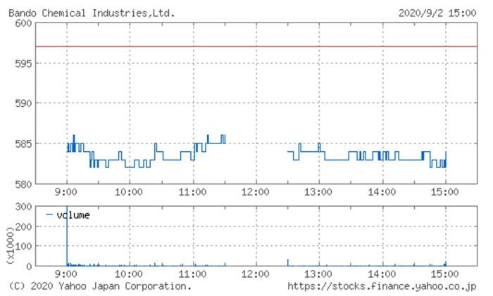 バンドー化学の株価チャート(9月2日)