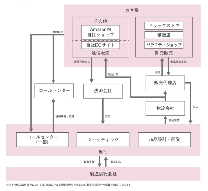 プレミアアンチエイジングIPOの事業系統図