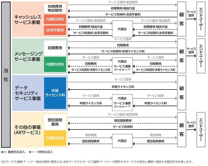 アララの事業系統図