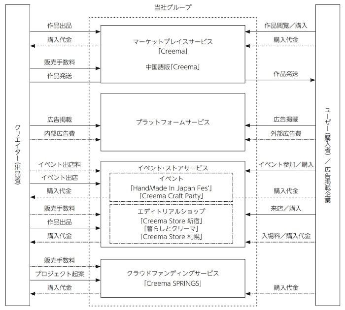 クリーマの事業系統図