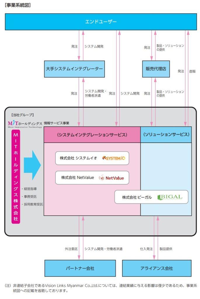 MITホールディングスの事業系統図