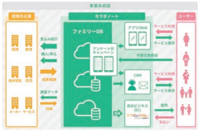 カラダノートIPOの事業系統図