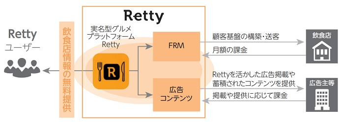 Rettyのサービス