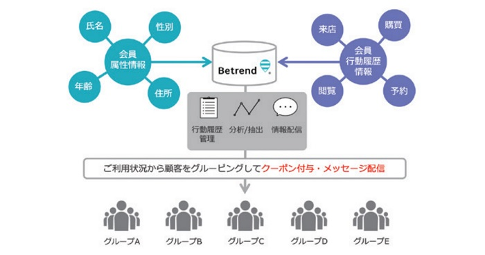 betrendのスマートCRM