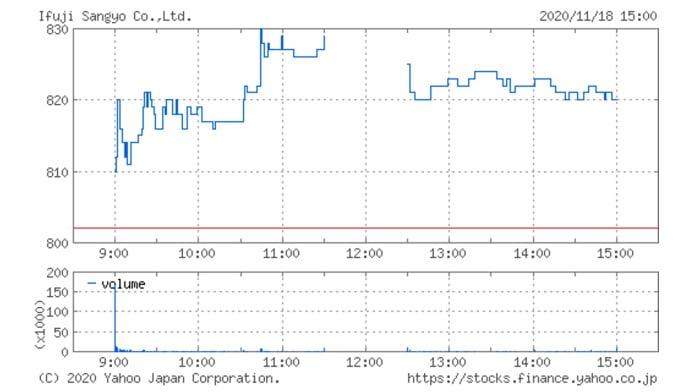 イフジ産業の株価チャート