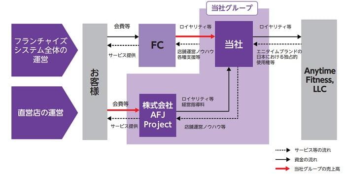 Fast Fitness Japanの事業モデル