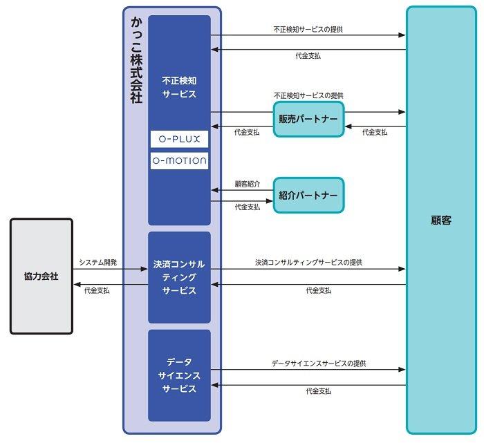 かっこの事業系統図