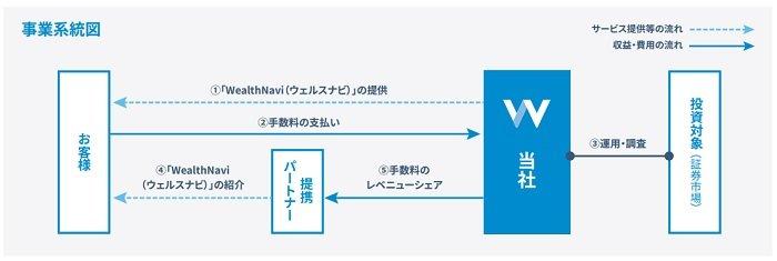 ウェルスナビの事業系統図