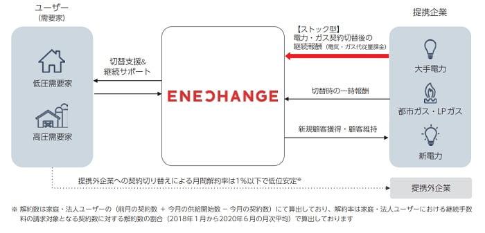 ENECHANGEのストック型ビジネス