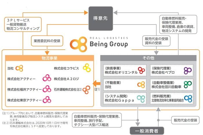 ビーイングホールディングスの事業系統図
