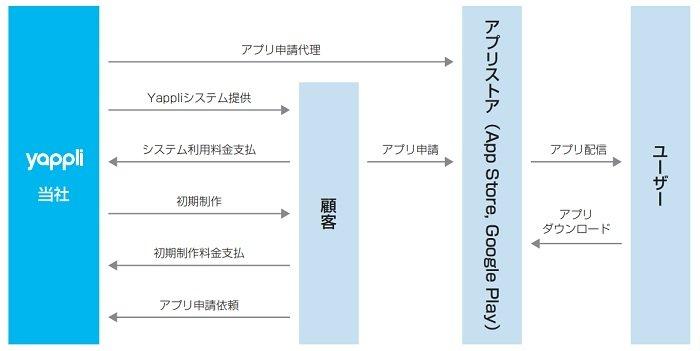 ヤプリの事業系統図