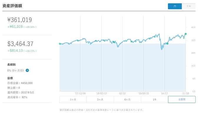 WealthNaviの資産推移