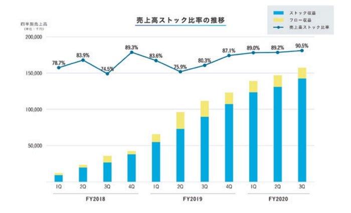TUNAGの売上高ストック比率の推移